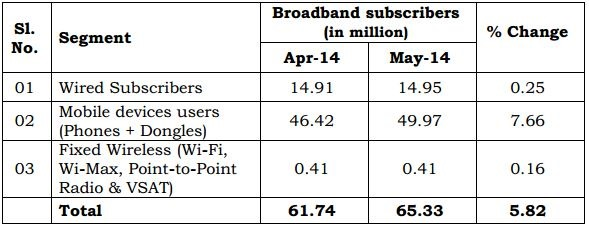 Broadband subscriber May 2014