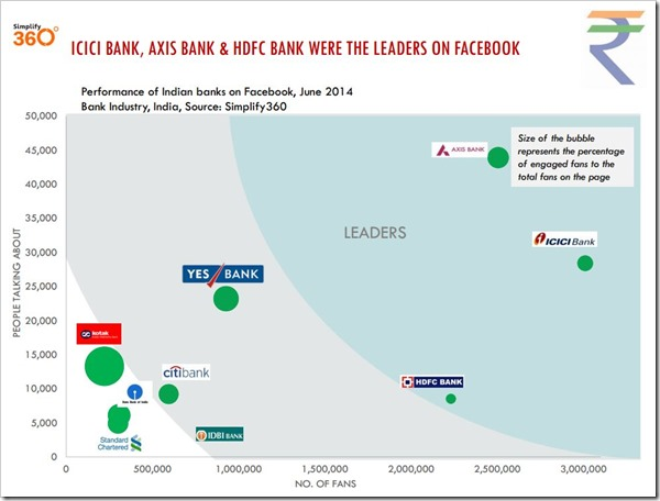ICICI Axis HDFC leaders