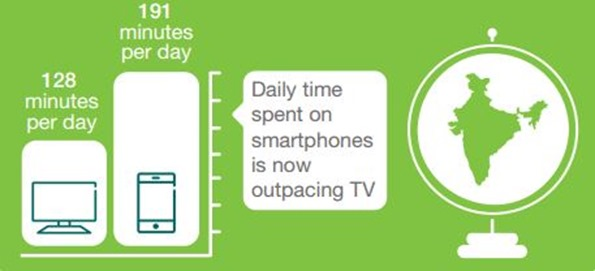 Smartphones Vs TV