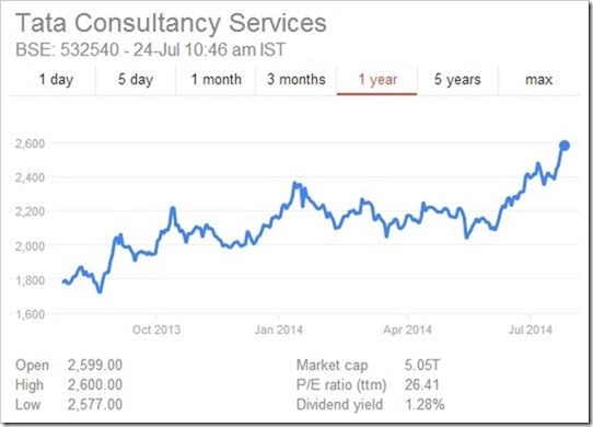 TCS Stock Price Rise