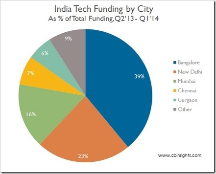 Tech funding by City