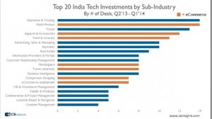 Indian Tech Ventures Attract $1.3B Funding In 12 Months