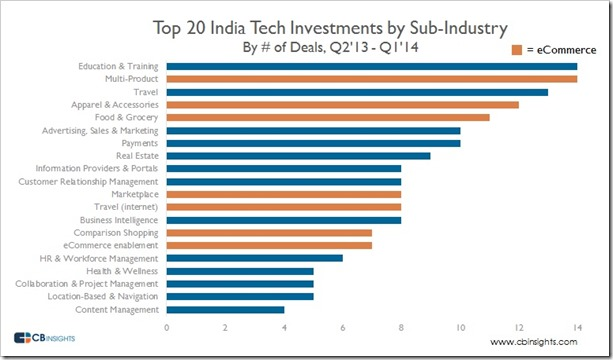 Top 20 Tech Investments