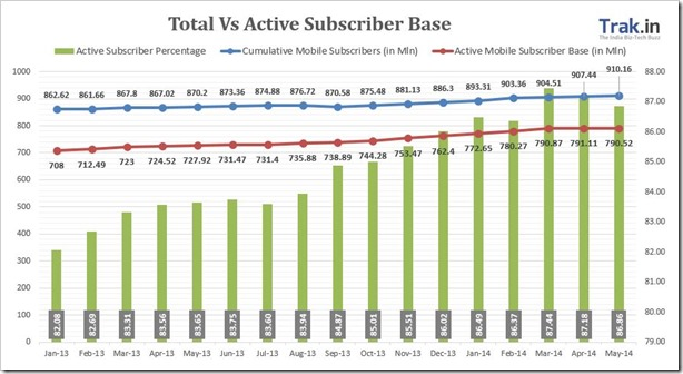 Total vs active subscriber May2014