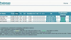 Trainman Predicts Availability & Confirmation Of Indian Railways Train Tickets