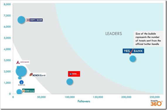 Yes Bank leader in Twitter
