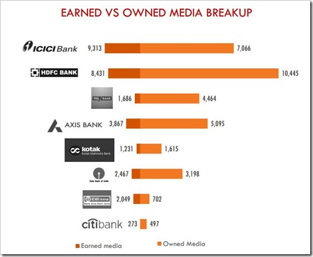 earned vs paid social media