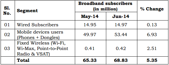 Broadband Subscriber stats June 2014