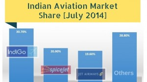 Indian Aviation Market Share