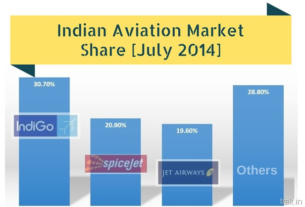 Indian Aviation Market Share.png