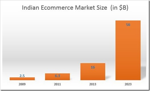 Indian E-Commerce Market Size