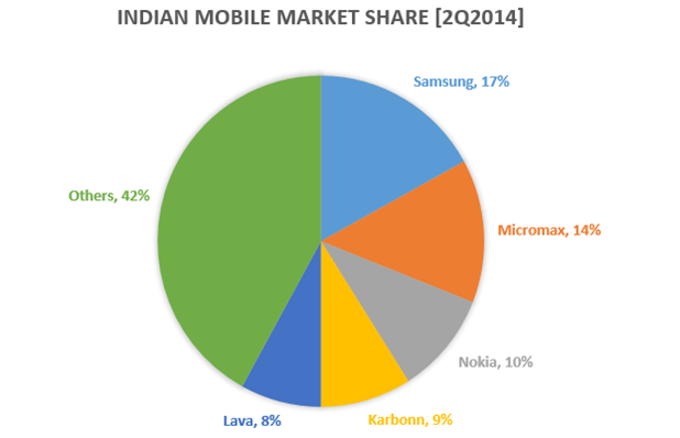 Indian Mobile Market Share