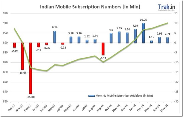 Mobile Subscriber growth June 2014