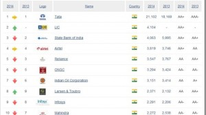 Top 100 Indian Brands Are Worth $92.6 Billion, Tata Is #1 Indian Brand
