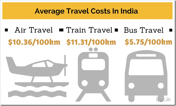 Travel Costs in India.png
