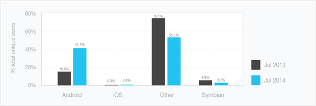 Android vs iOS devices