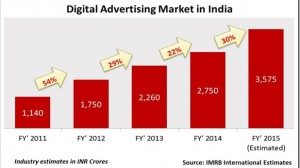 Online Ads Witnesses Healthy Growth In India, Ecommerce And Telecom Biggest Spenders!