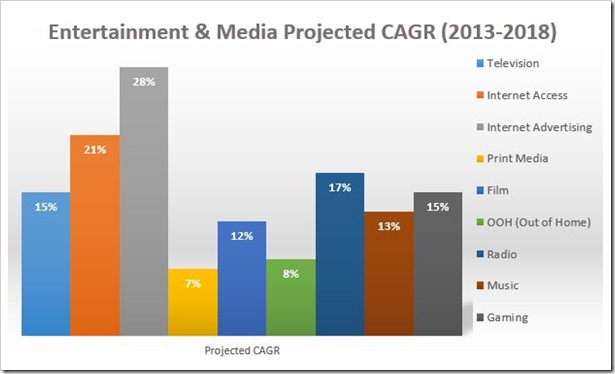 Entertainment Media Projected CAGR