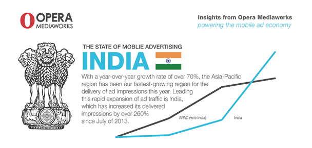 Growth of Mobile Advertising