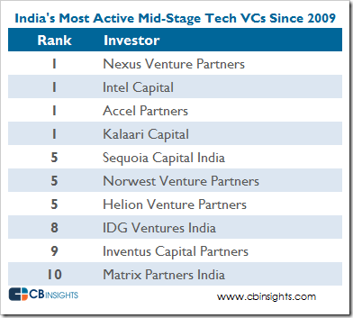 India-most-active-tech-VCs-midstage-V3