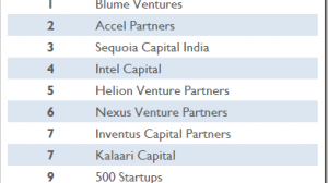 Most Active VC Firms In India. Blume, Accel Top The List