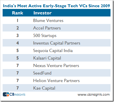 India-most-active-tech-vcs-earlystage-v2