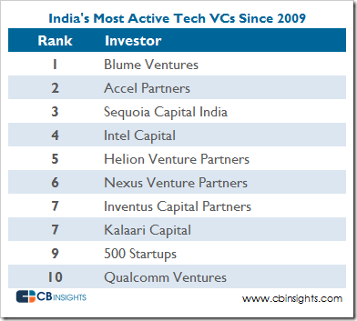 India-most-active-tech-vcs