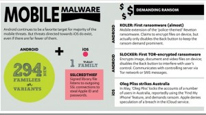 India Ranks 4th In The World For Mobile Malware. Chandigarh, Bangalore Leads
