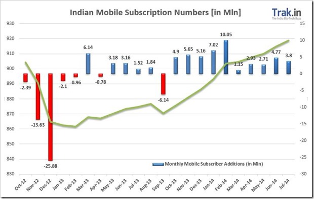 Indian Mobile Subscription Stats: 3.8M New, 797M Active, 918.7M Total [July 14]
