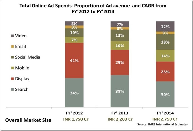 Online Ad spends