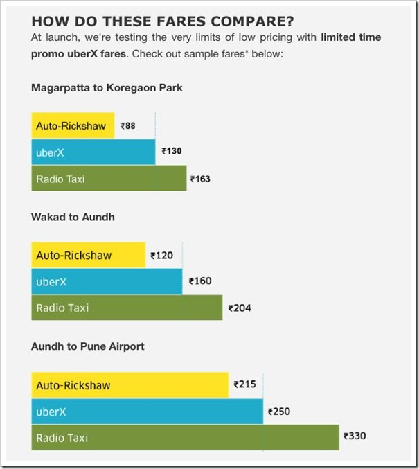 Uber X Rates in India