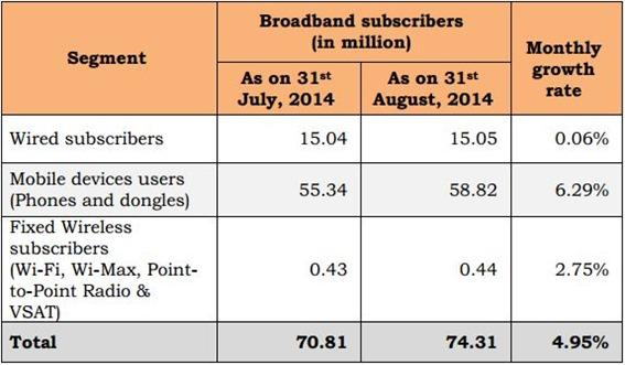 Broadband Subscriber stats August 2014