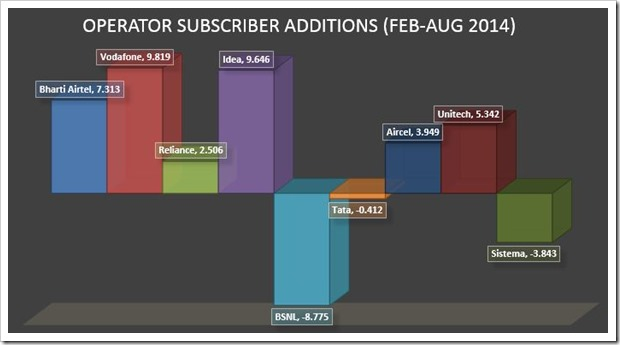 Operator additions 6 months August