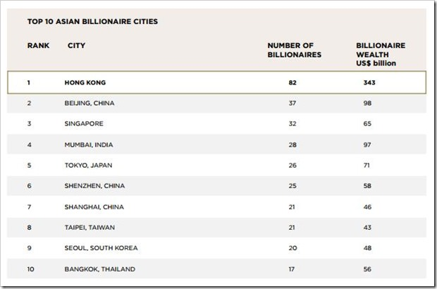 Top 10 Asian Billionaire Cities