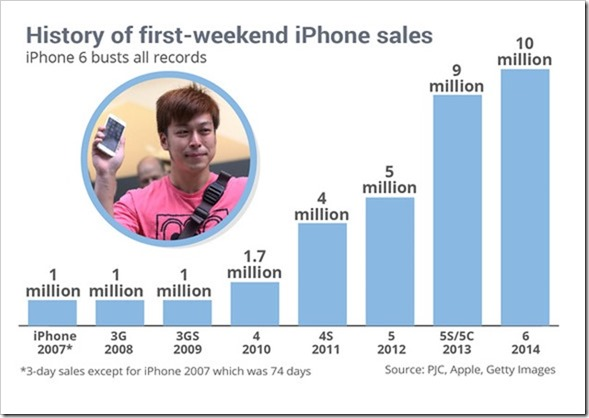 First Day Sales iPhone