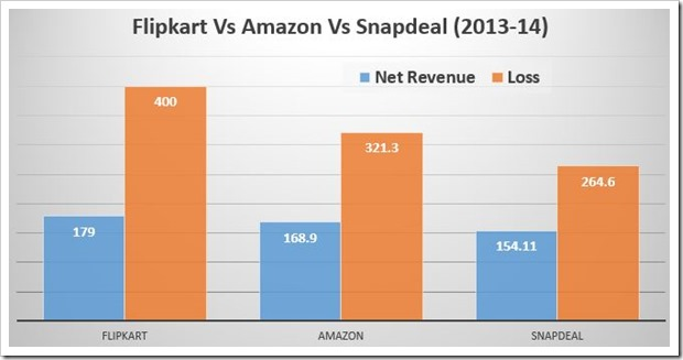 Flipkart Amazon Snapdeal revenues Losses