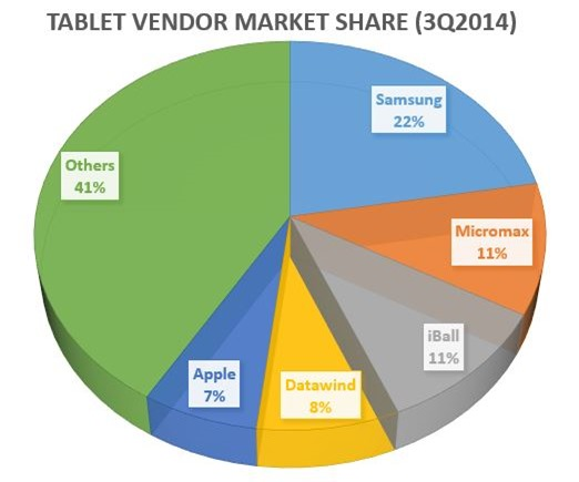 Tablet Vendor Market Share 2014