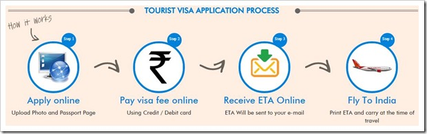 Tourist Visa Application process