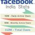 Facebook India User Base Touches 112M. But, Profits Decline