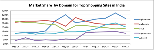 Market share by domain for top shopping sites in India