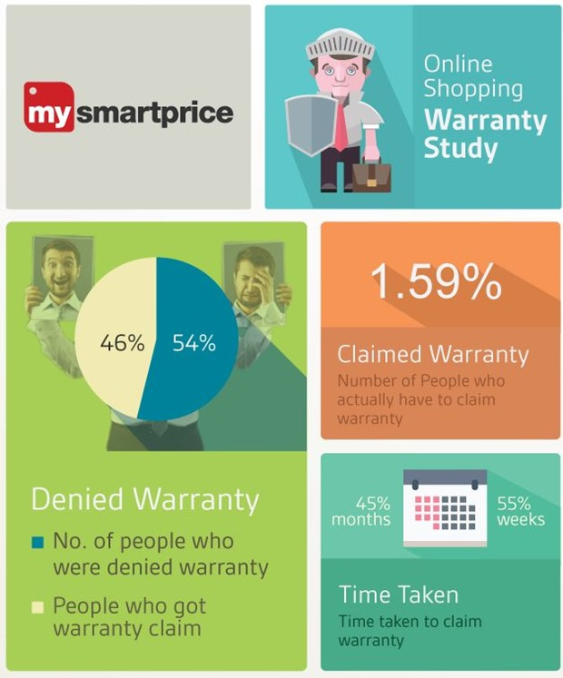 Online Products Warranty