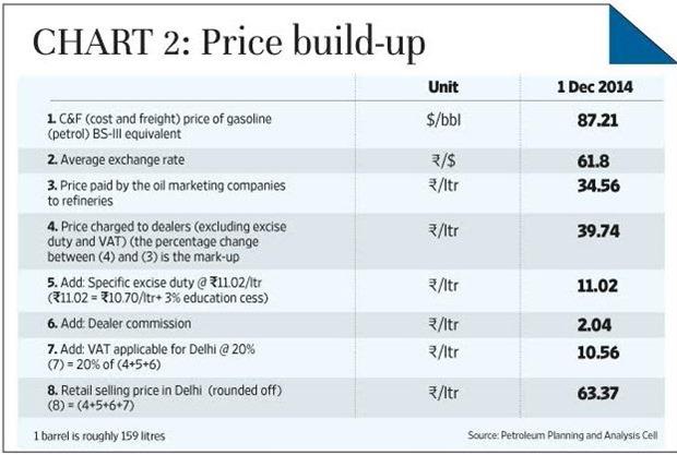 Price Build up