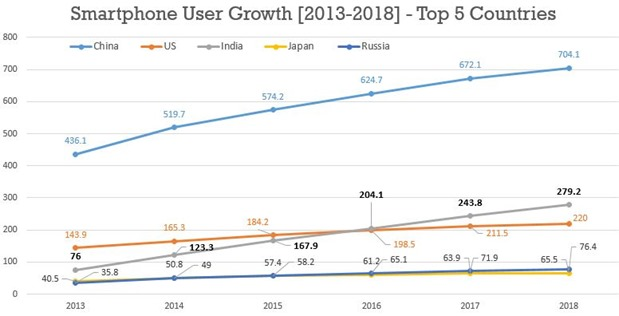 Smartphone User Growth 5 Countries