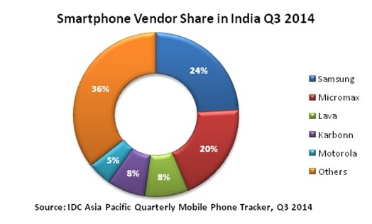 Smartphone Vendor Share