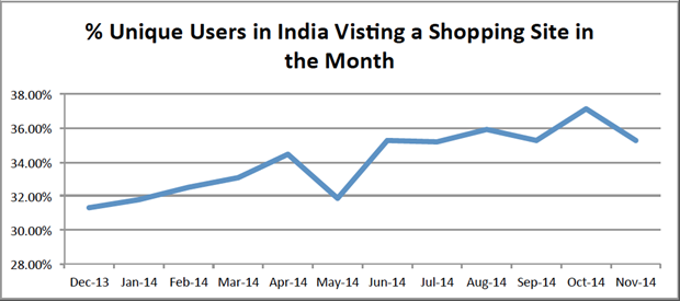Unique users in India visiting a shopping site in the month