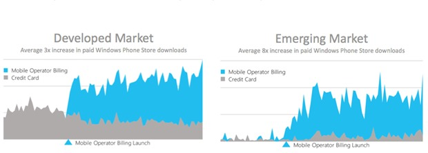 developed-and-emerging-app purchases