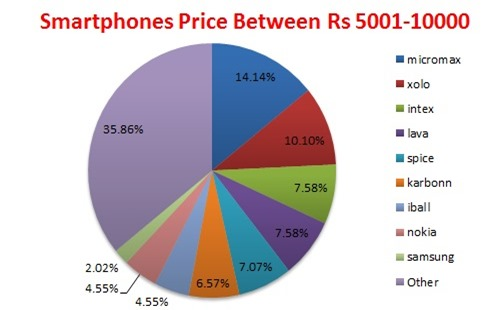 smartphones prie between 5001-10000