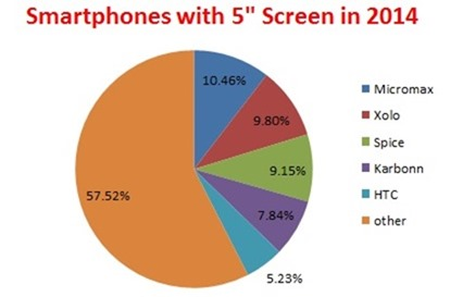 smartphones with 5 inch screen
