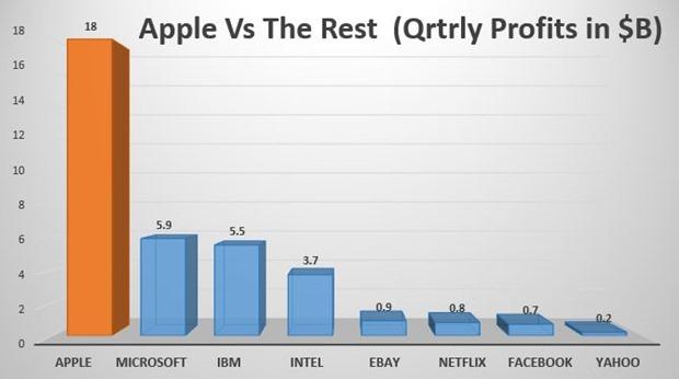 Apple vs rest quarterly profits