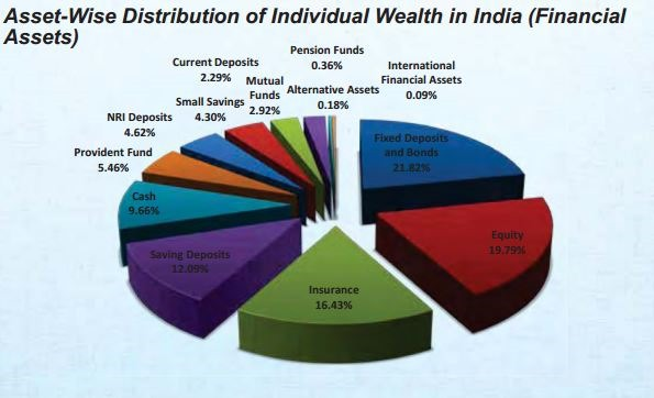 Here are some interesting insights on Private wealth owned by Indians. Private Wealth refers to the wealth owned by individuals (and not by Govt's or Institutions)
